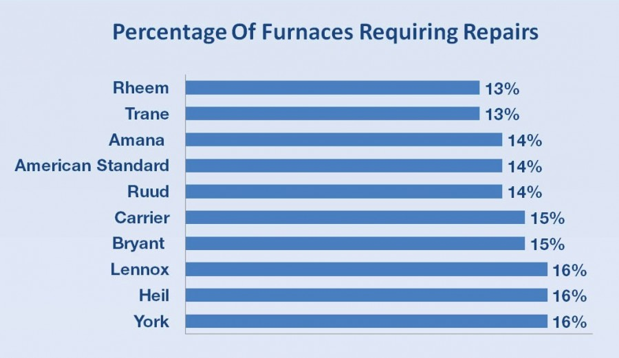 top-10-furnace-brands-cost-to-repair-long-island